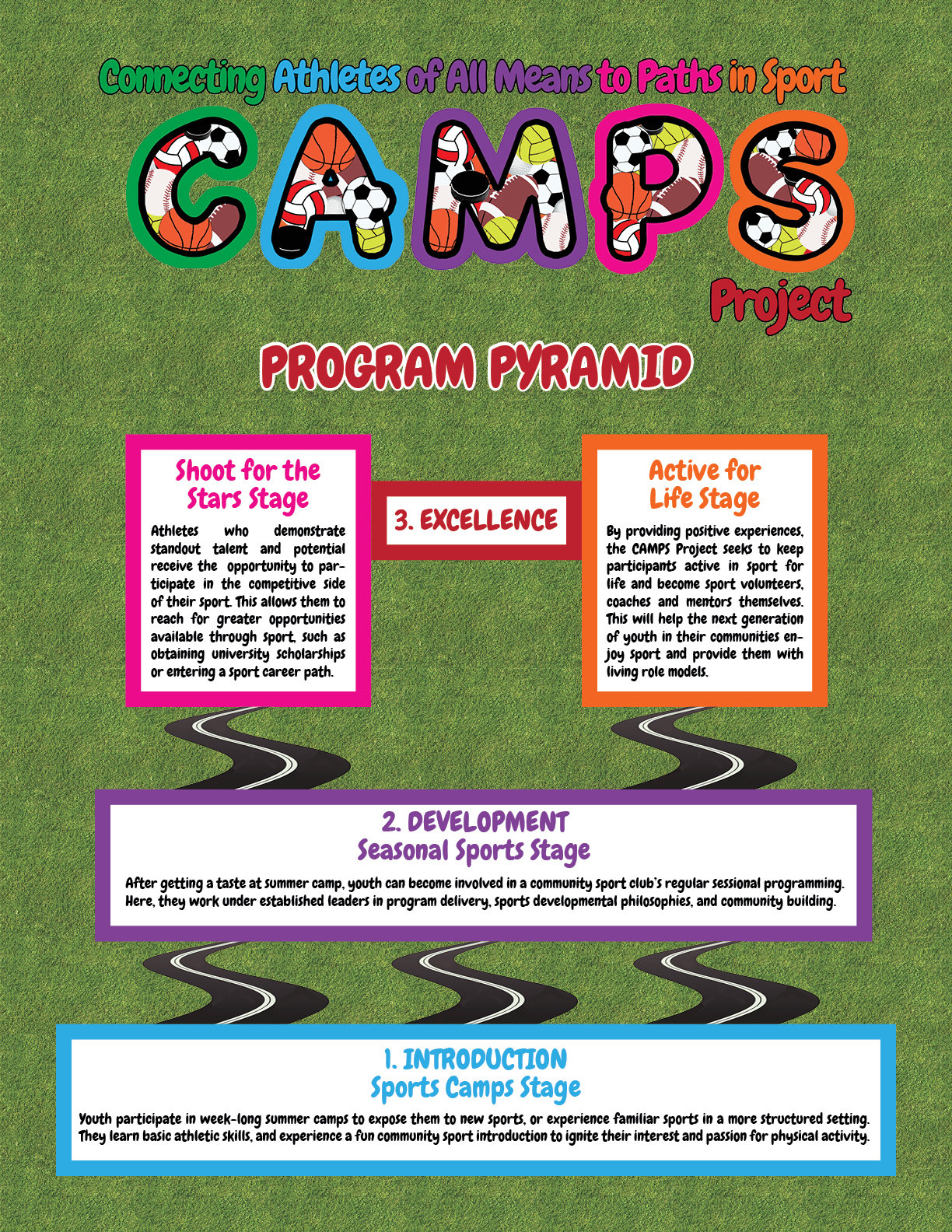CAMPS Project program pyramid